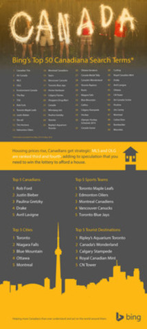 Bing's Top 50 Canadiana Search Terms (CNW Group/Bing)