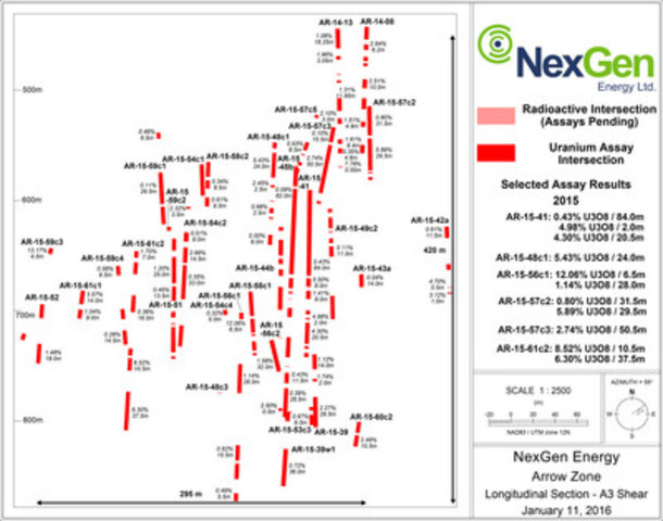 Figure 3: A3 Mineralized Shear Longsection (CNW Group/NexGen Energy Ltd.)