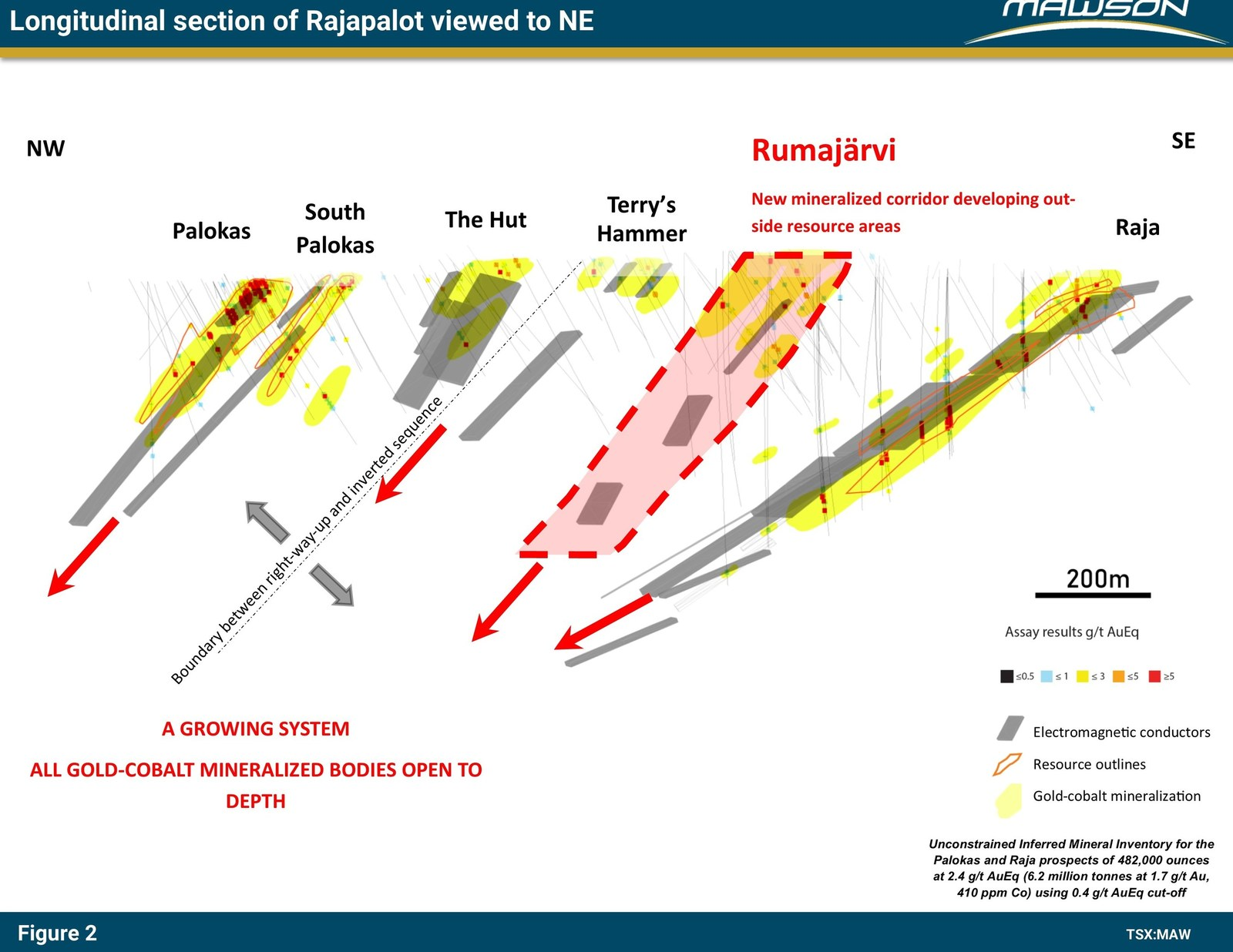 Figure 2: Combined longitudinal section at Rajapalot prospect showing expansion of system into new areas at Rumajärvi and continuation of mineralization below existing resource. Outlines of existing resource are indicated.
