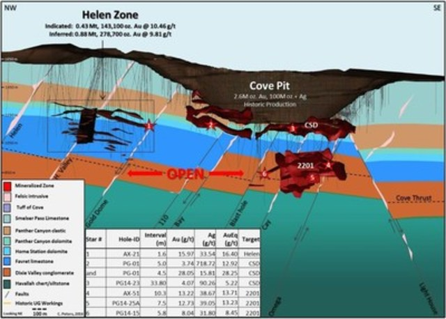 Figure 1: Long Section of the Cove area deposits including the Helen, CSD and 2201 Zones (CNW Group/Premier Gold Mines Limited)