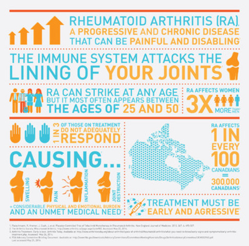 The Facts: Rheumatoid Arthritis in Canada (CNW Group/Pfizer Canada Inc.)