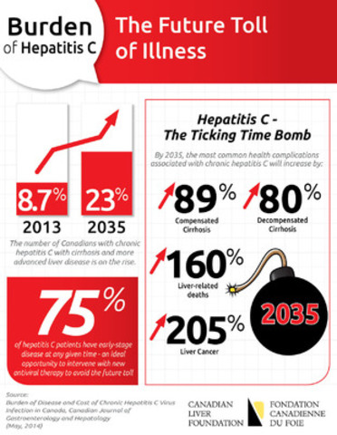 Burden of Hepatitis C: The Future Toll of Illness (CNW Group/Canadian Liver Foundation)