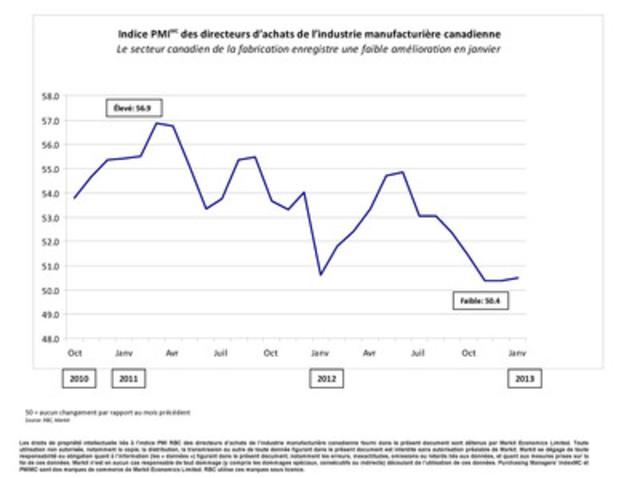 Le secteur canadien de la fabrication enregistre une faible amélioration en janvier (Groupe CNW/RBC (French))