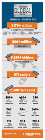 Ritchie Bros. Orlando auction (February 16 - 20, 2015) infographic (CNW Group/Ritchie Bros. Auctioneers)