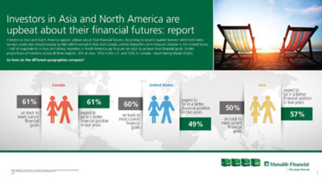 Investors in Asia and North America appear upbeat about their financial futures. (CNW Group/Manulife Financial Corporation)