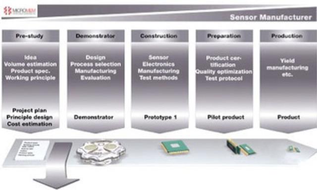 MAST Client Engagement Process (CNW Group/Micromem Technologies Inc.)