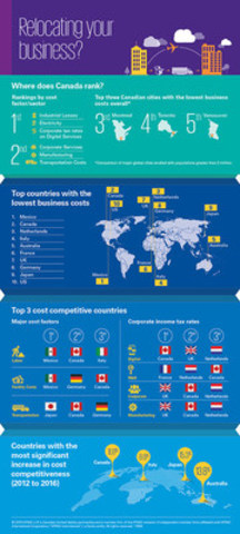 KPMG's Guide to International Business Location Costs (CNW Group/KPMG LLP)