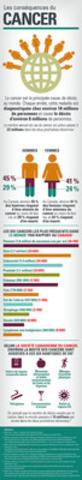 Afin de sensibiliser la population à la Journée mondiale contre le cancer, Merck Canada inc. met à la disposition des médias et du public une infographie sur le cancer au Canada et dans le monde qui peut être utilisée sans permission. (Groupe CNW/Merck Canada Inc.)