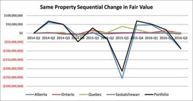 Same Property Sequential Change in Fair Value (CNW Group/Boardwalk Real Estate Investment Trust)