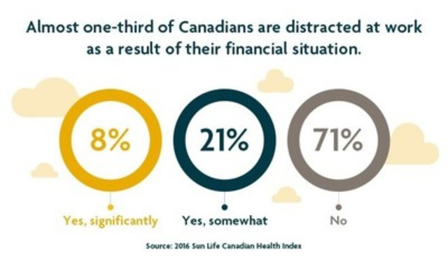 Almost one-third of Canadians are distracted at work as a result of their financial situation. (CNW Group/Sun Life Financial Canada)