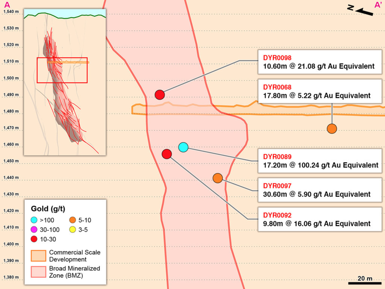 Figure 2 – Long Section A-A' of Drilling into BMZ1 and Other Areas in the Yaraguá System