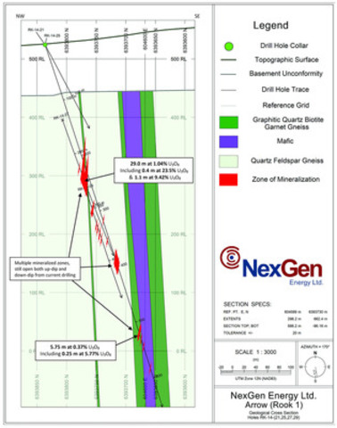 Figure 2: Arrow, cross-section holes RK-14-21, -25, -27, -29 (CNW Group/NexGen Energy Ltd.)