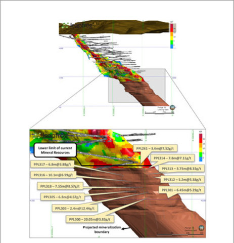 Figure 4 - Detail of lower limb of BF ore body in a north-south cross section (looking east). Current primary development is represented by dark gray and newly reported drill holes by light gray lines. The yellow boxes contain some of the representative intersections listed in Table 1. The brown shaded area represents in BF an indication of the down-dip continuity of mineralized zones projected beyond the lower boundary of the current Mineral Resources. This visualization of the mineralization trend does not represent the Mineral Resources estimation at this time and rather the interpreted wireframe boundary of the BF mineralization. (CNW Group/Jaguar Mining Inc.)