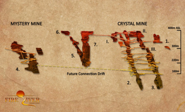 Figure 1. Schematic long section showing the Mystery and Crystal mine area at Nixon Fork. The drill results reported herein come from the Crystal Mine. (CNW Group/Fire River Gold Corp.)