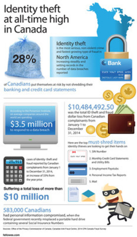 Fellowes helps Canadians fight identity theft (CNW Group/Fellowes Canada Ltd.)