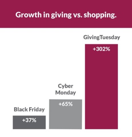 GivingTuesday growing faster than Black Friday and Cyber Monday combined (CNW Group/CanadaHelps)