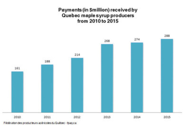 Payments (in $million) received by Quebec maple syrup producers from 2010 to 2015 (CNW Group/Federation of Quebec Maple Syrup Producers)