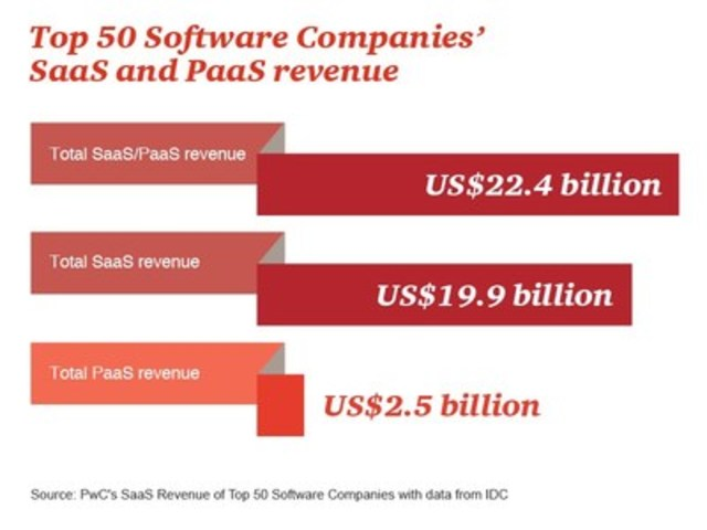 Top 50 Software Companies' SaaS and PaaS revenue (CNW Group/PwC (PricewaterhouseCoopers))