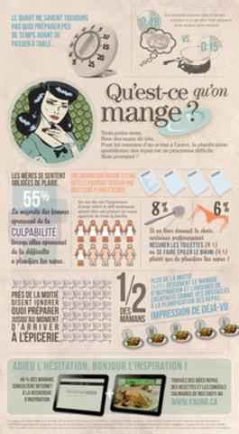 Dans le cadre du programme Qu'est-ce qu'on mange?, Knorr Canada publie un nouveau sondage national à propos des mères canadiennes présentant les perceptions et les comportements associés à la planification des repas. (Groupe CNW/Unilever Canada Inc.)