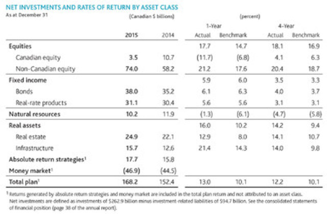 Net Investments and Rates of Return by Asset Class (CNW Group/Ontario Teachers' Pension Plan)