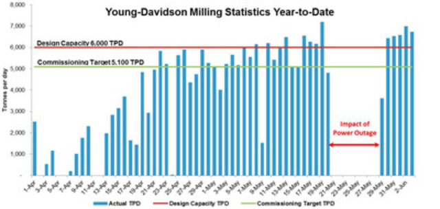 Young-Davidson Milling Statistics Year-to-Date (CNW Group/AuRico Gold Inc.)