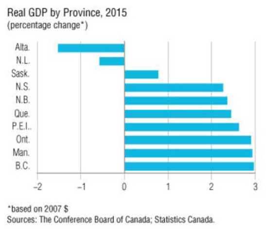 Economic outlook positions Ontario as one of the growth leaders (CNW Group/Conference Board of Canada)