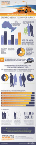 Insurance Hunter's Neglected Driver Survey [Infographic] (CNW Group/Insurance Hunter Services Inc.)