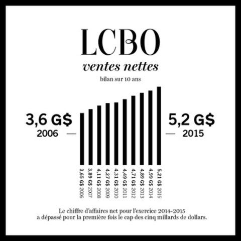 LCBO ventes nettes - bilan sur 10 ans (Groupe CNW/Régie des alcools de l'Ontario)