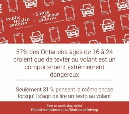 57% des Ontariens âgés de 16 à 24 croient que de texter au volant est un comportement extrèmement dangereux (Groupe CNW/Public Health Ontario)