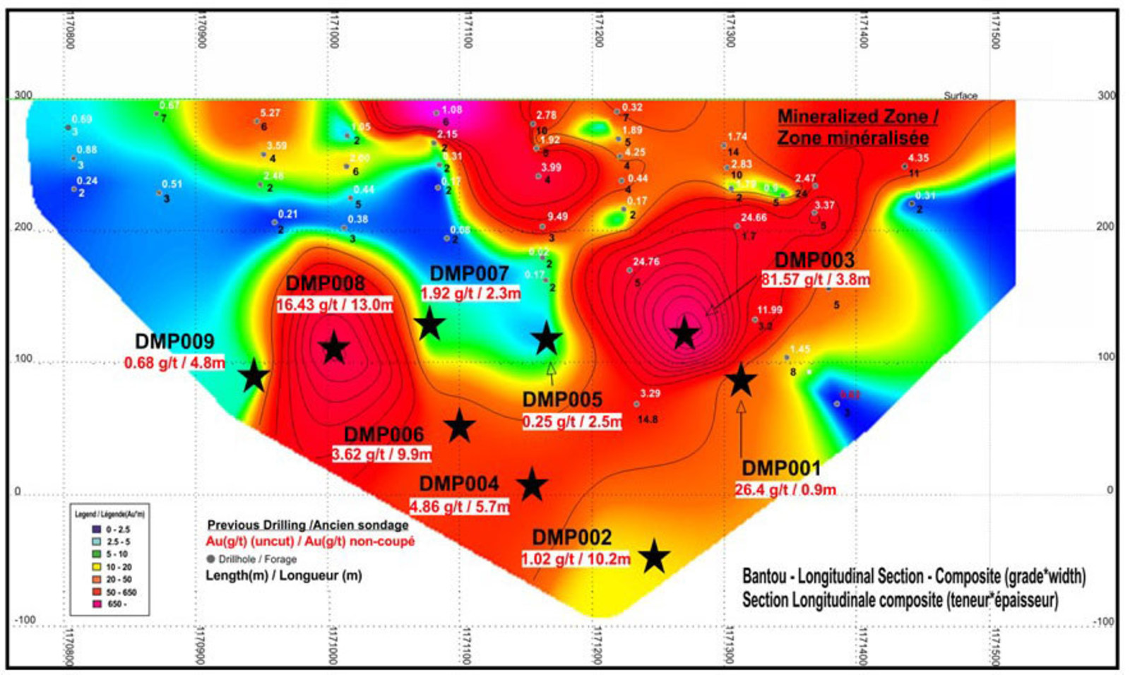 Figure 2. Bantou Zone – Longitudinal Section