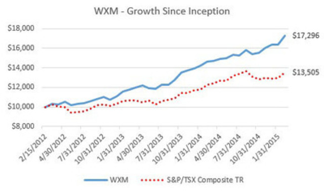 WXM - Growth Since Inception (CNW Group/First Asset Exchange Traded Funds)