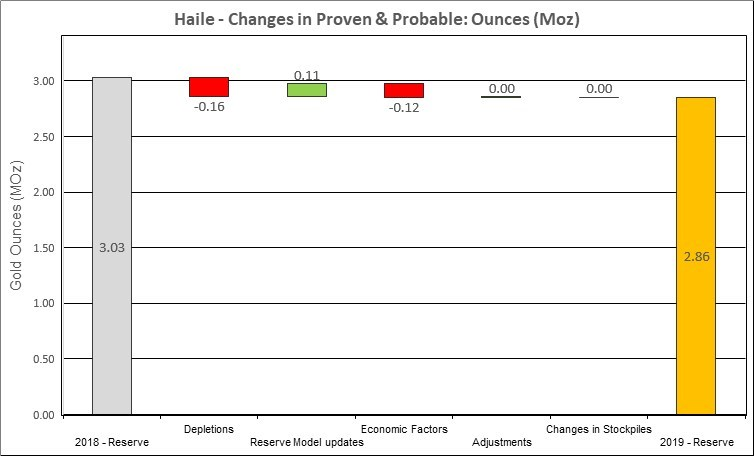 Figure 10: Changes to Haile Proven & Probable Mineral Reserves (CNW Group/OceanaGold Corporation)