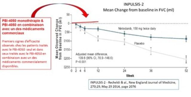 INPULSIS essai clinique (Groupe CNW/ProMetic Sciences de la Vie inc.)