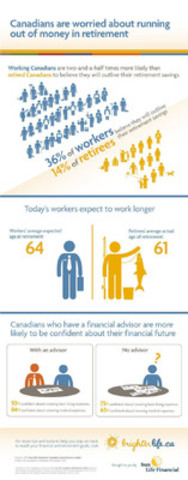 Canadian Unretirement Index 2015 (CNW Group/Sun Life Financial Canada)