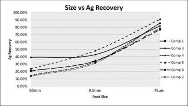 Figure 2: Silver Recovery versus Feed Size (CNW Group/Rye Patch Gold)