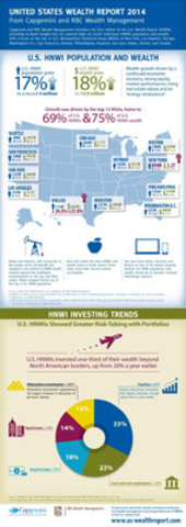 UNITED STATES WEALTH REPORT 2014 From Capgemini and RBC Wealth Management (CNW Group/RBC)