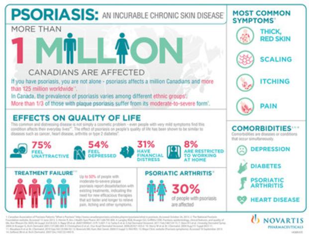 Psoriasis: An incurable chronic skin disease (CNW Group/Novartis Pharmaceuticals Canada Inc.)