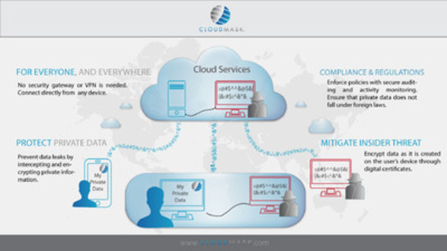 CloudMask ensures the privacy of user data by applying encryption at the end-user device without requiring any changes to the application (e.g. SalesForce, MS Office 365, Google Drive etc.). No need for Gateways or VPN (CNW Group/CloudMask Corp)
