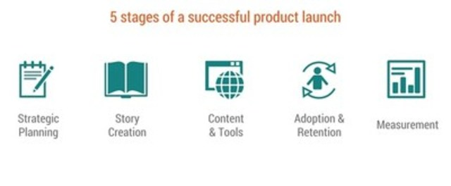 5 stages of a successful product launch (CNW Group/CNW Group Ltd.)