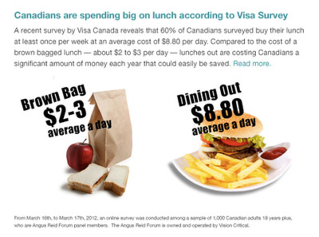 Canadians who buy lunch spend $8.80 on average, according to Visa Canada - an expense that adds up. (CNW Group/VISA Canada Corporation)