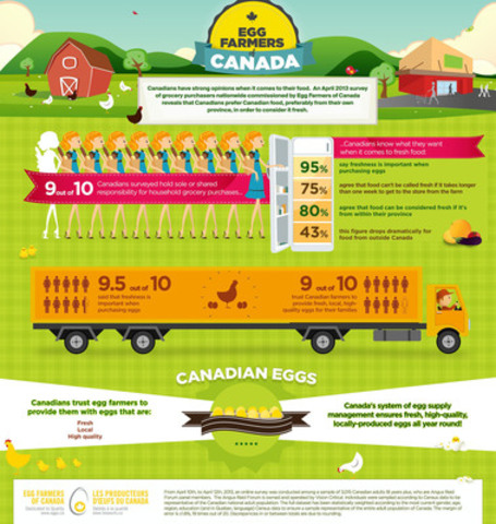 EGG FARMERS OF CANADA - Canadian Grocery Shoppers Equate Freshness with Local (CNW Group/Egg Farmers of Canada)