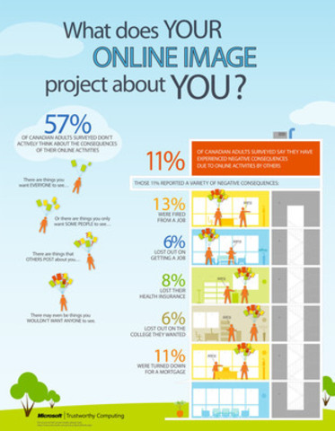 What does YOUR ONLINE IMAGE project about YOU? (CNW Group/Microsoft Canada)