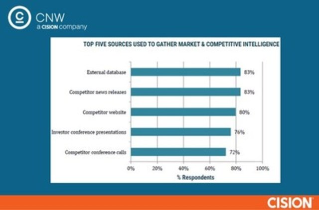 Top 5 resources used to gather market intelligence (CNW Group/CNW Group Ltd.)