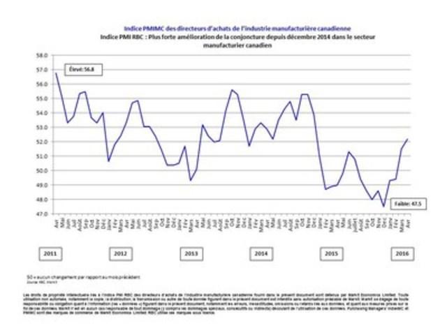 Indice PMI RBC : Plus forte amélioration de la conjoncture depuis décembre 2014 dans le secteur manufacturier canadien (Groupe CNW/Markit)