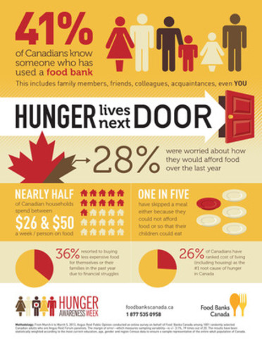 Hunger Lives Next Door: Food Banks Canada poll asks Canadians how hunger has affected them. (CNW Group/Food Banks Canada)