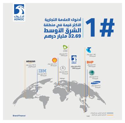 أدنوك العلامة التجارية الأكثر قيمة في منطقة الشرق الأوسط