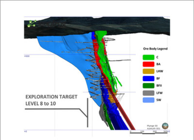Figure 1 - Spatial relationship between the mineralized zones at Pilar Mine in an east-west cross section (looking north). Current primary development is represented by dark gray and newly reported drill holes by light gray lines. The picture also highlights the exploration target to test potential depth extensions of mineralization below level 7. (CNW Group/Jaguar Mining Inc.)