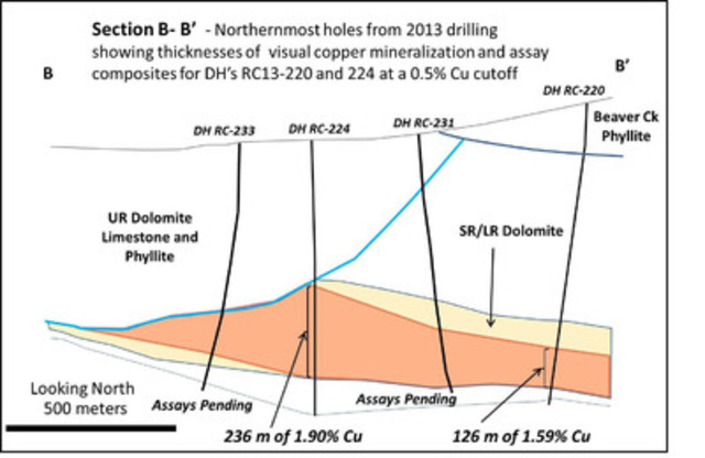 Figure 3: Cross-section through the South Reef and Ruby Creek Zones (CNW Group/NovaCopper Inc.)