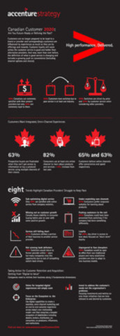 """Consumer Satisfaction Rates in Canada Decline amid Market Disruption and Today's """"Always On"""" Customer, Accenture Finds (CNW Group/Accenture)"""