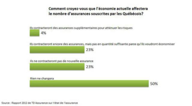 Comment croyez-vous que l'économie actuelle affectera le nombre d'assurances souscrites par les Québécois? (Groupe CNW/TD Assurance)